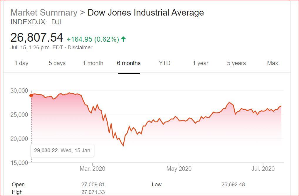 Dow jones industrial average.JPG
